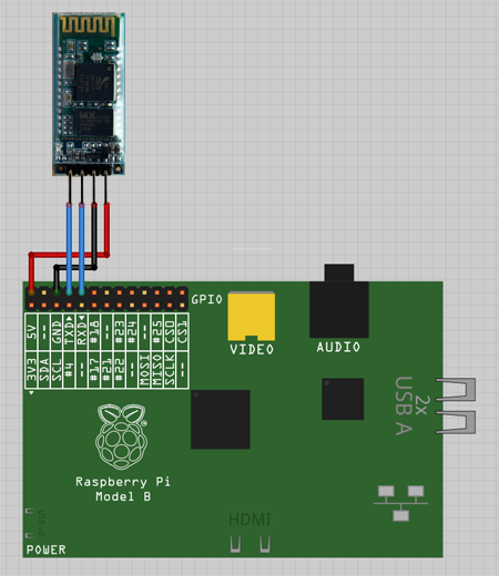 post a cheap bluetooth serial port for your raspberry pi