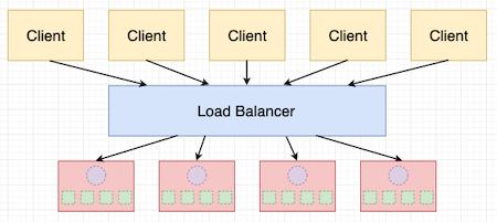 异步服务器混合方案